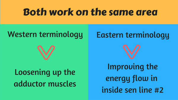 Eastern versus western massage terminology