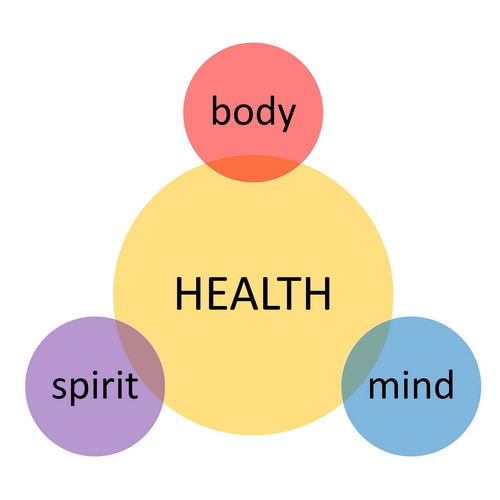 body mind spirit diagram